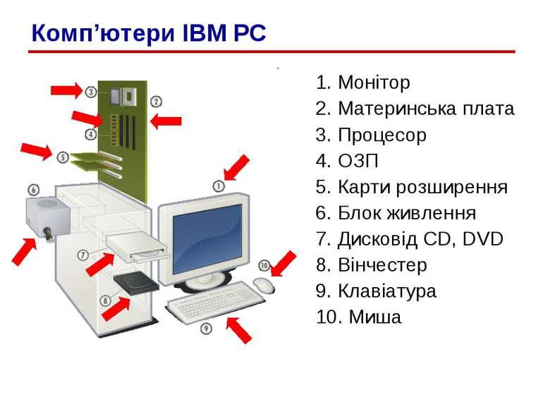 1. Монітор 2. Материнська плата 3. Процесор 4. ОЗП 5. Карти розширення 6. Бло...
