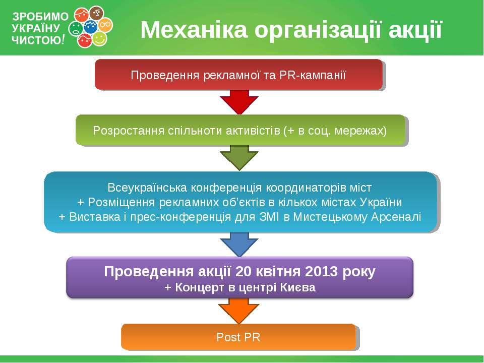 Механіка організації акції Всеукраїнська конференція координаторів міст + Роз...