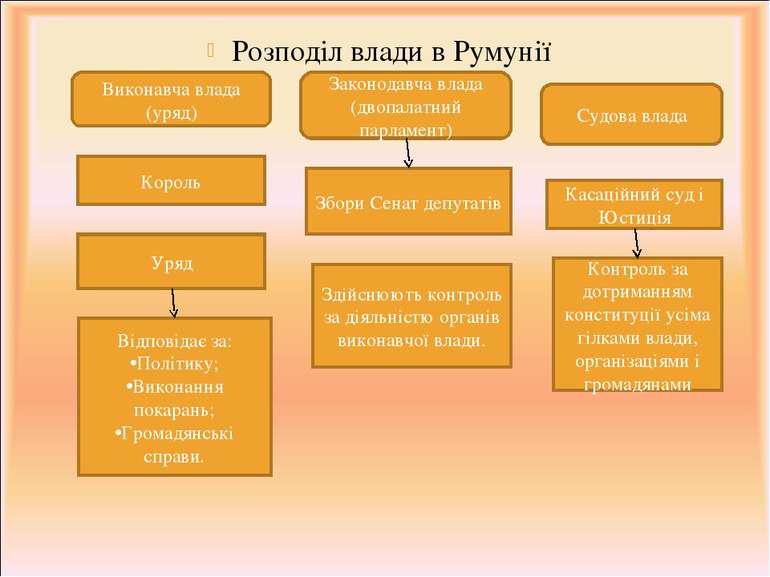 Розподіл влади в Румунії Виконавча влада (уряд) Законодавча влада (двопалатни...