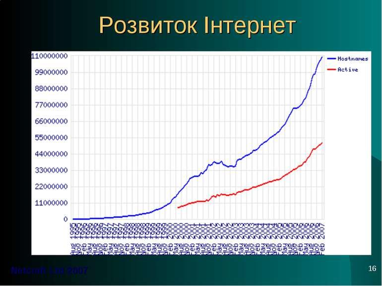 * Розвиток Інтернет Netcraft Ltd 2007