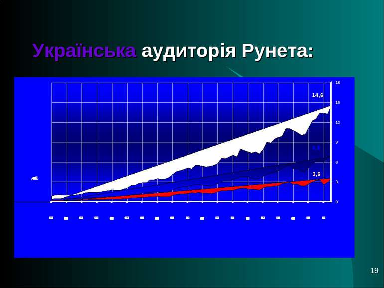 * Українська аудиторія Рунета: