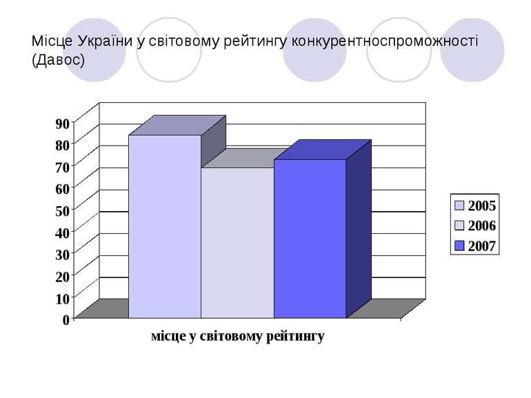 Місце України у світовому рейтингу конкурентноспроможності (Давос)