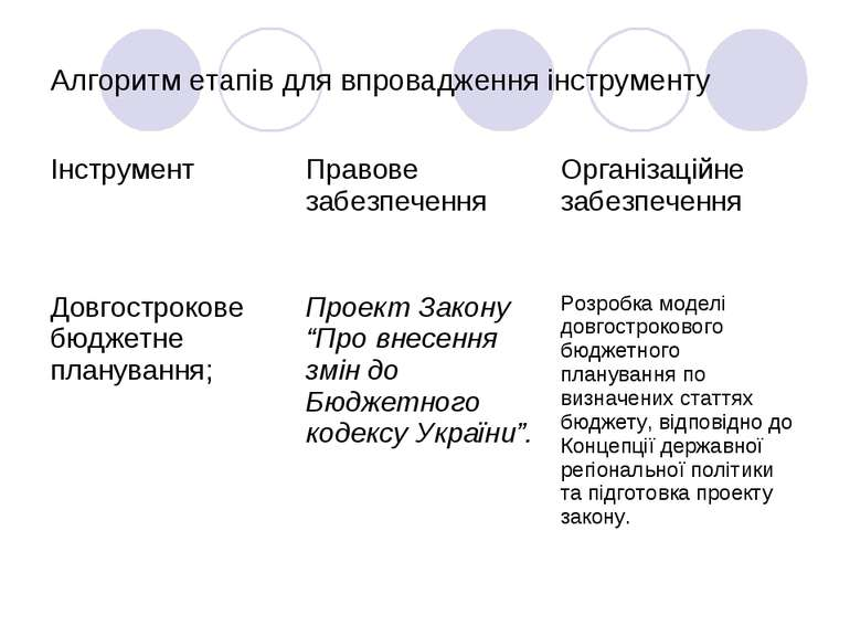 Алгоритм етапів для впровадження інструменту