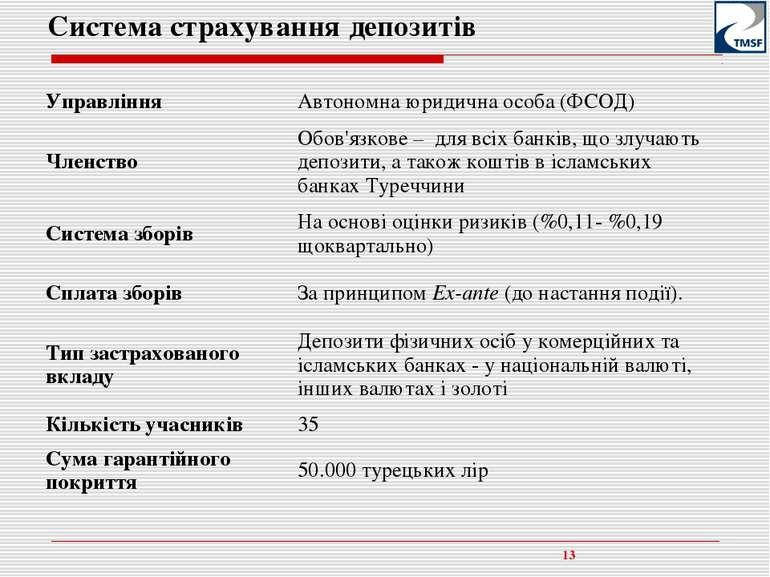 * Система страхування депозитів Управління Автономна юридична особа (ФСОД) Чл...