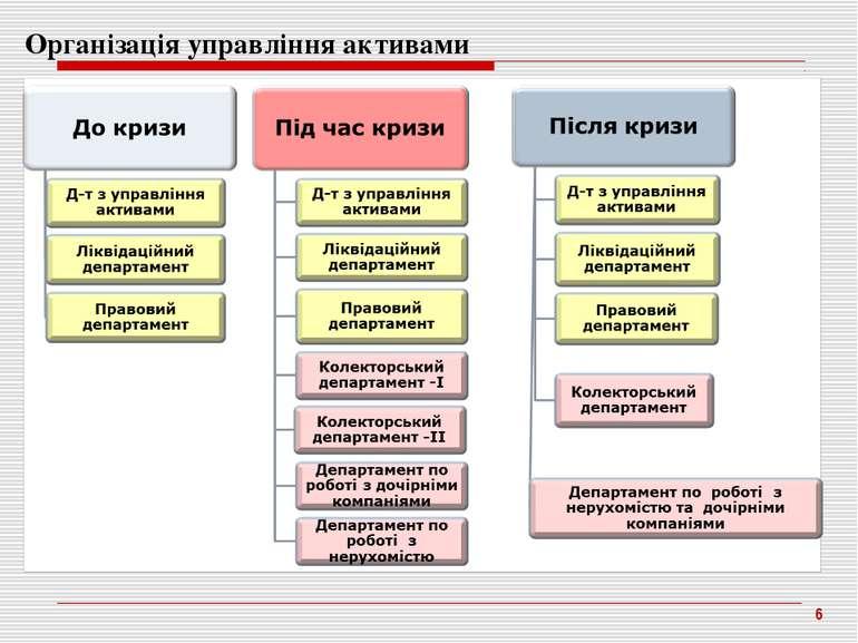 * Організація управління активами