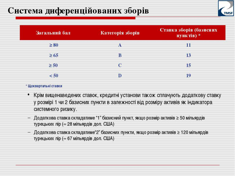 Система диференційованих зборів * Щоквартальні ставки Крім вищенаведених став...