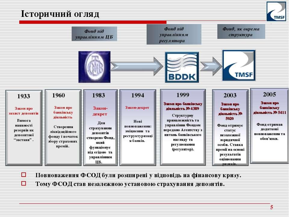 Історичний огляд * Фонд під управлінням ЦБ Фонд під управлінням регулятора Фо...