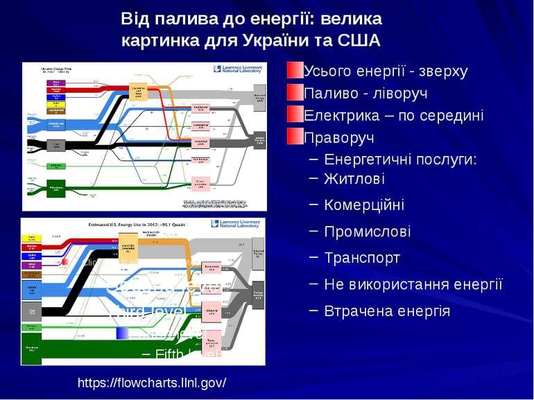 Від палива до енергії: велика картинка для України та США Усього енергії - зв...