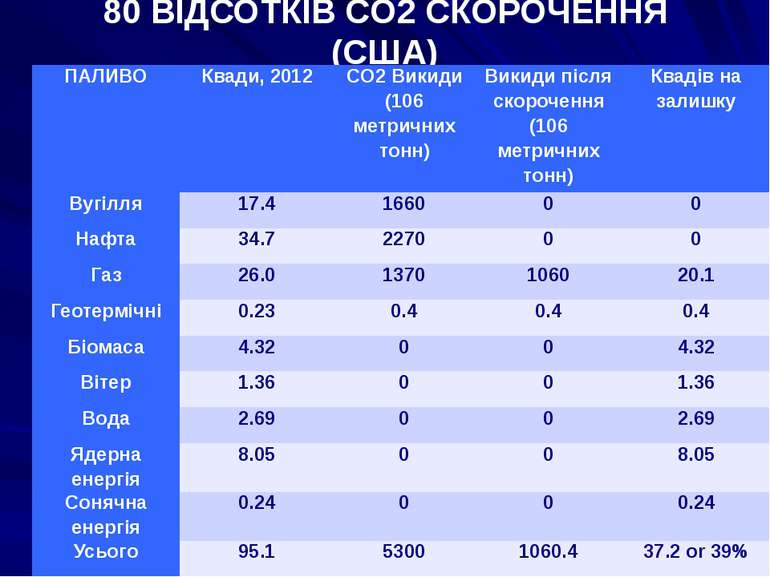 80 ВІДСОТКІВ CO2 СКОРОЧЕННЯ (США) ПАЛИВО Квади, 2012 CO2Викиди (106метричних ...
