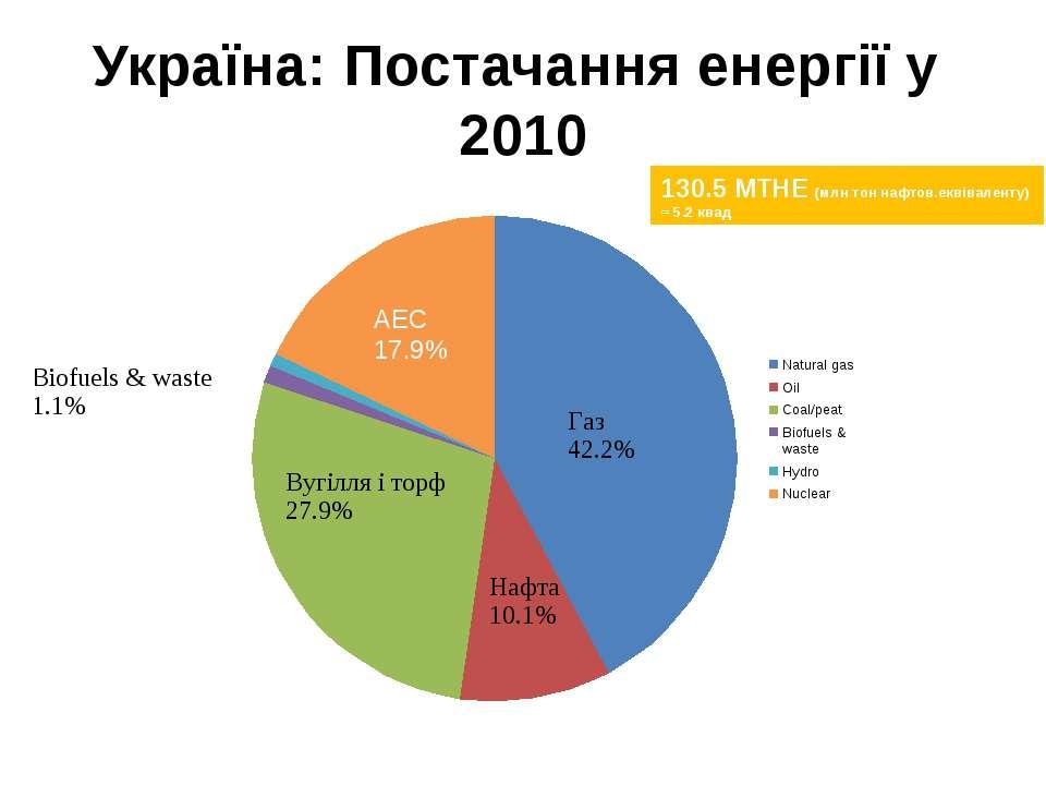Україна: Постачання енергії у 2010 АЕС 17.9% Гідро 0.9% Підготовлено з: http:...