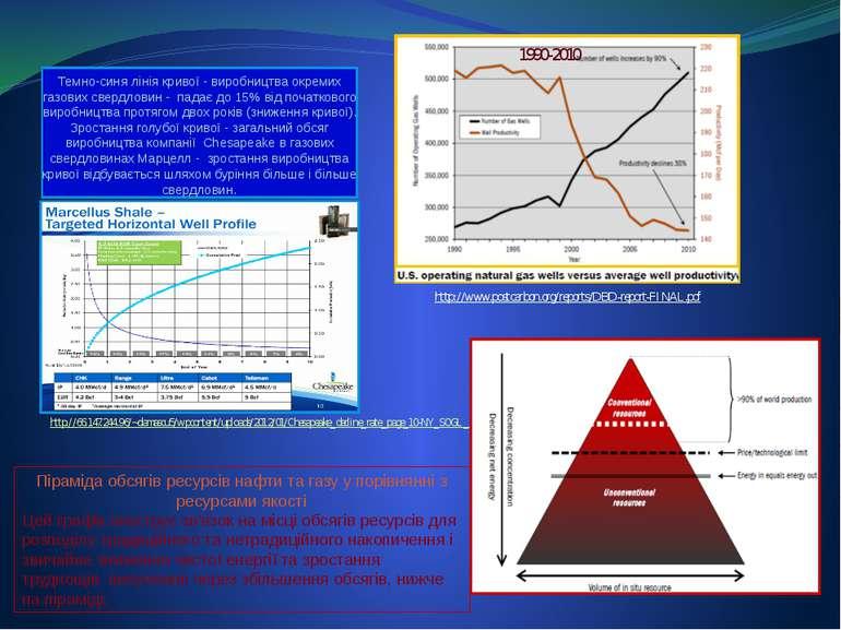 Темно-синя лінія кривої - виробництва окремих газових свердловин - падає до 1...