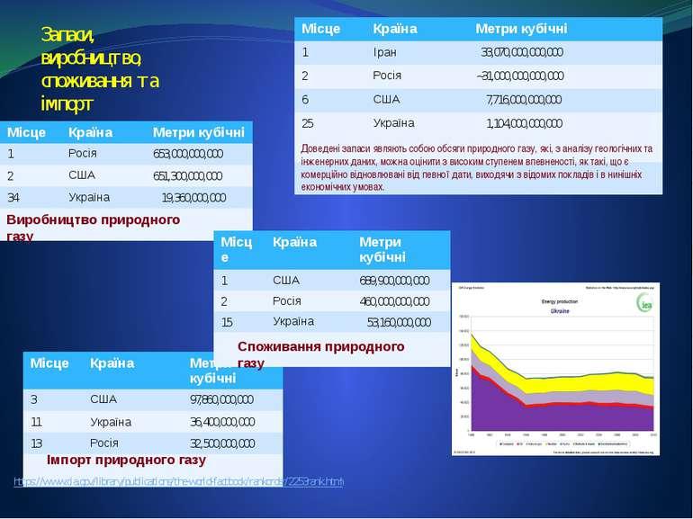 Запаси, виробництво, споживання та імпорт Доведені запаси являють собою обсяг...