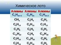 Химическое лото Алканы CnH2n+2 Алкены СnH2n Алкины CnH2n-2 CH4 C2H4 C2H2 C6H1...