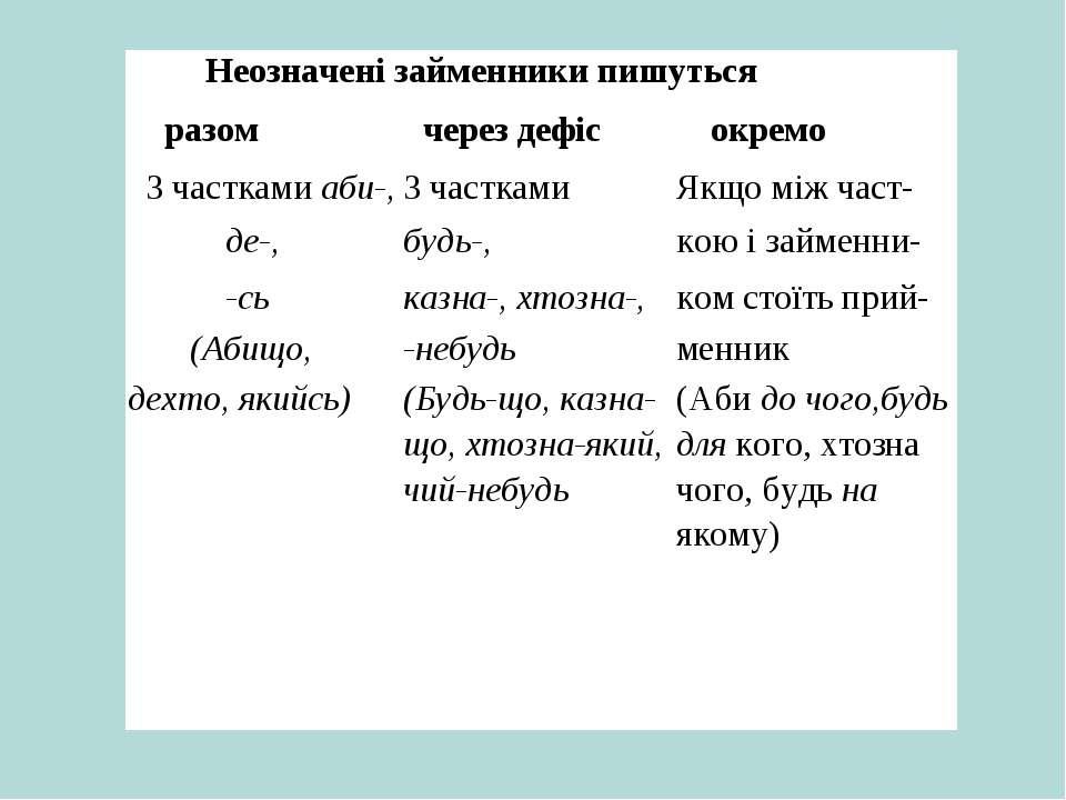Неозначені займенники пишуться разом через дефіс окремо 3 частками аби-, 3 ча...