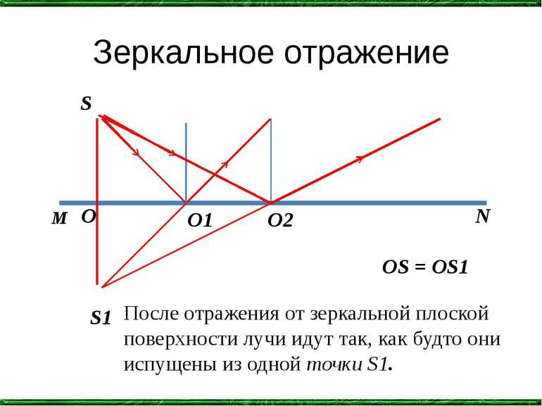 Зеркальное отражение S S1 M N O O1 O2 OS = OS1 После отражения от зеркальной ...