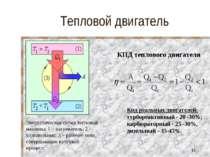 Тепловой двигатель КПД теплового двигателя Кпд реальных двигателей: турбореак...