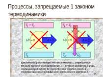 Процессы, запрещаемые 1 законом термодинамики Циклически работающие тепловые ...