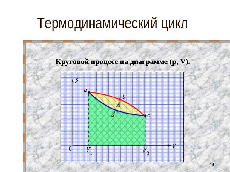 Термодинамический цикл Круговой процесс на диаграмме (p, V). *