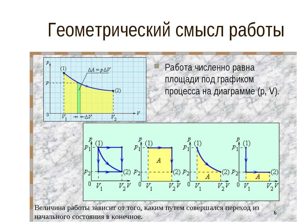 Геометрический смысл работы Работа численно равна площади под графиком процес...