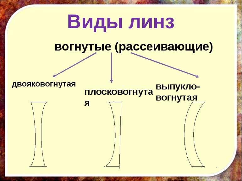 Виды линз двояковогнутая плосковогнутая выпукло-вогнутая вогнутые (рассеивающие)