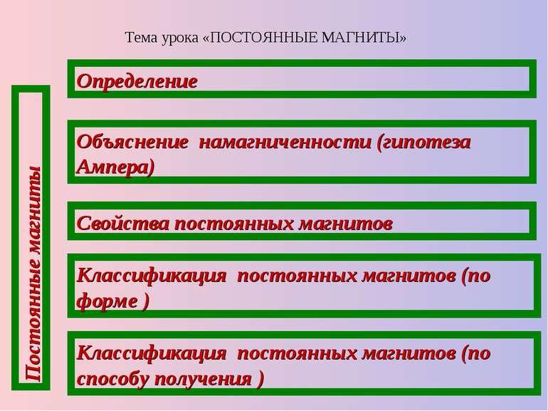 Тема урока «ПОСТОЯННЫЕ МАГНИТЫ» Постоянные магниты Свойства постоянных магнит...