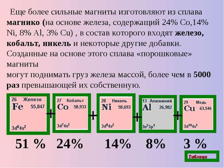 Еще более сильные магниты изготовляютиз сплава магнико (на основе железа, со...