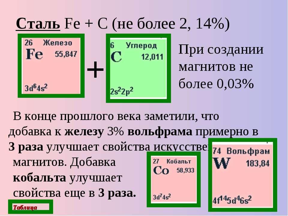 Сталь Fe + С (не более 2, 14%) В конце прошлого века заметили, что добавка к ...