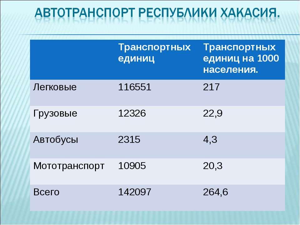 Транспортных единиц Транспортных единиц на 1000 населения. Легковые 116551 21...