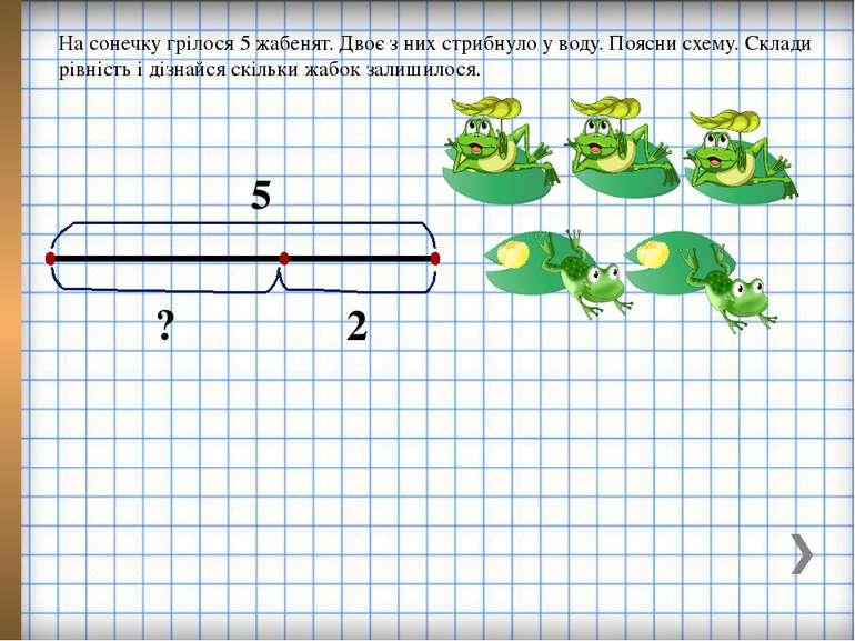 На сонечку грілося 5 жабенят. Двоє з них стрибнуло у воду. Поясни схему. Скла...