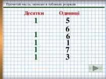 Прочитай числа, записані в таблицях розрядів 1 1 1 1 1 5 6 6 1 7 3 Десятки Од...
