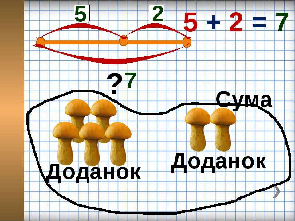 5 2 7 Доданок Доданок Сума 5 + 2 = 7 ?
