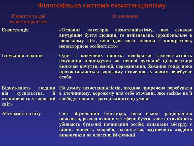 Філософська система екзистенціалізму Поняття та ідеї екзистенціалізму Їх знач...