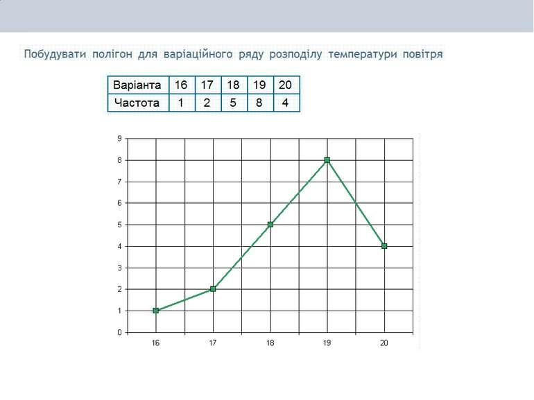 407. Побудувати полігон частот та гістограму для даного статистичного розподі...
