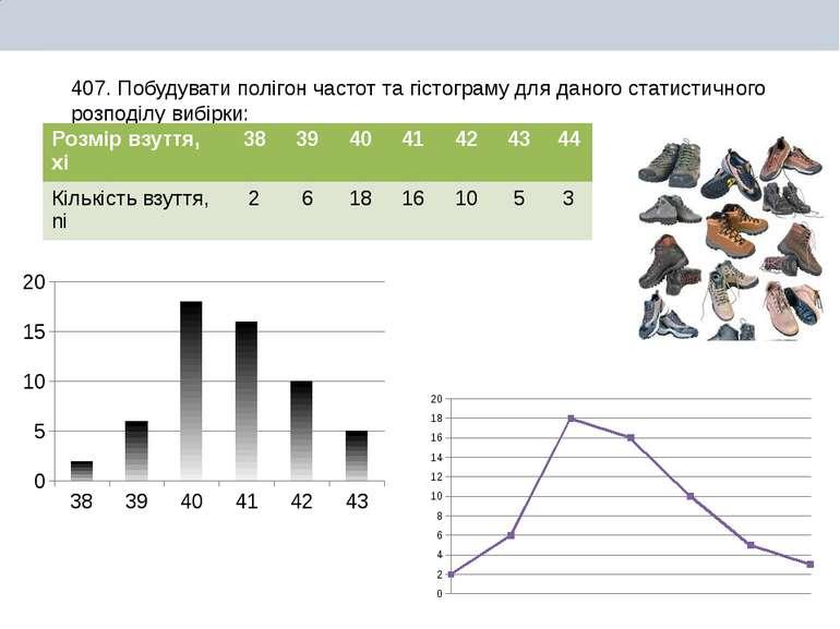 Побудувати полігон частот та гістограму для даного статистичного розподілу ви...