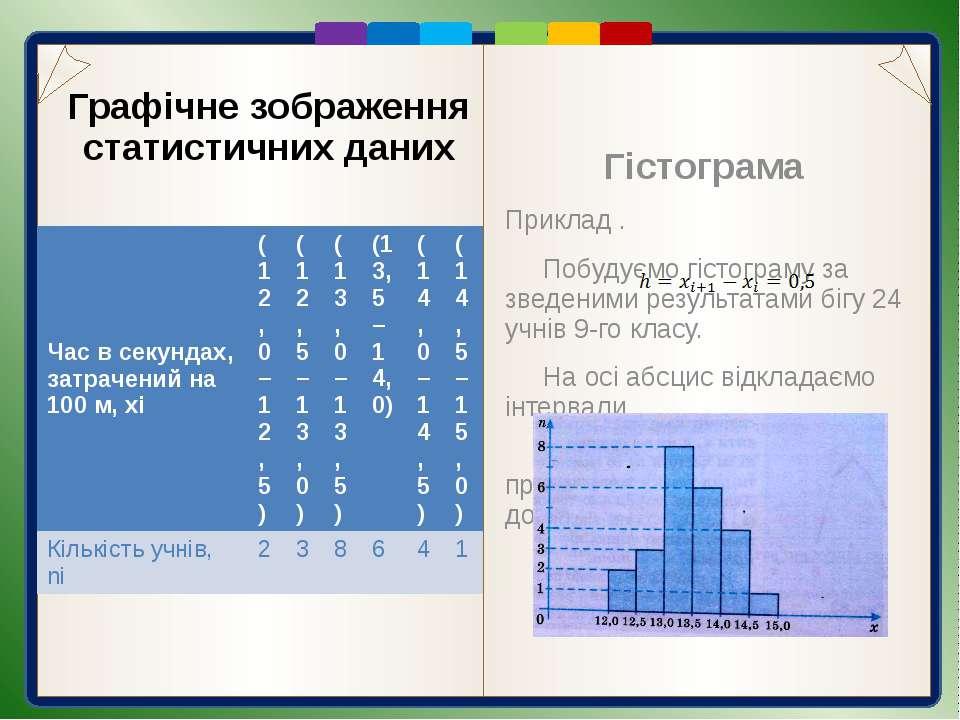 Назвіть відомі вам способи графічного подання статистичних даних. Що таке гіс...