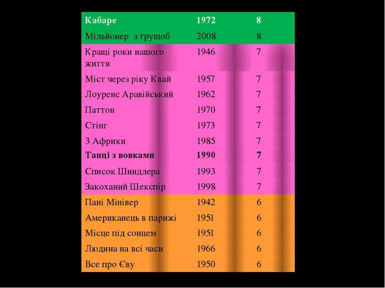 Кабаре 1972 8 Мільйонер з трущоб 2008 8 Кращі роки нашого життя 1946 7 Міст ч...
