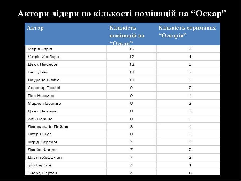 """Актори лідери по кількості номінацій на """"Оскар"""" Актор Кількість номінаційна """"..."""