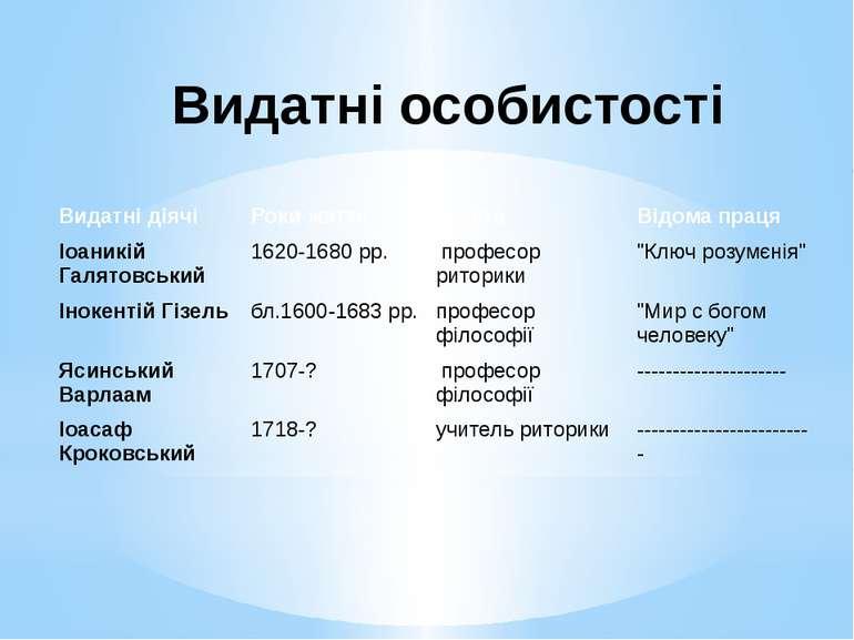 Видатні особистості Видатні діячі Роки життя Освіта Відомапраця Іоаникій Галя...