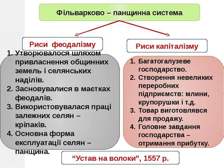 """Фільварково – панщинна система """"Устав на волоки"""", 1557 р. Риси капіталізму Ут..."""