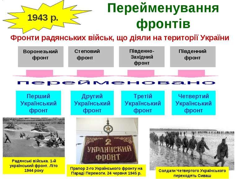 Перейменування фронтів Фронти радянських військ, що діяли на території Україн...