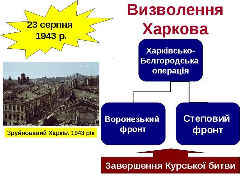23 серпня 1943 р. Визволення Харкова Завершення Курської битви Зруйнований Ха...