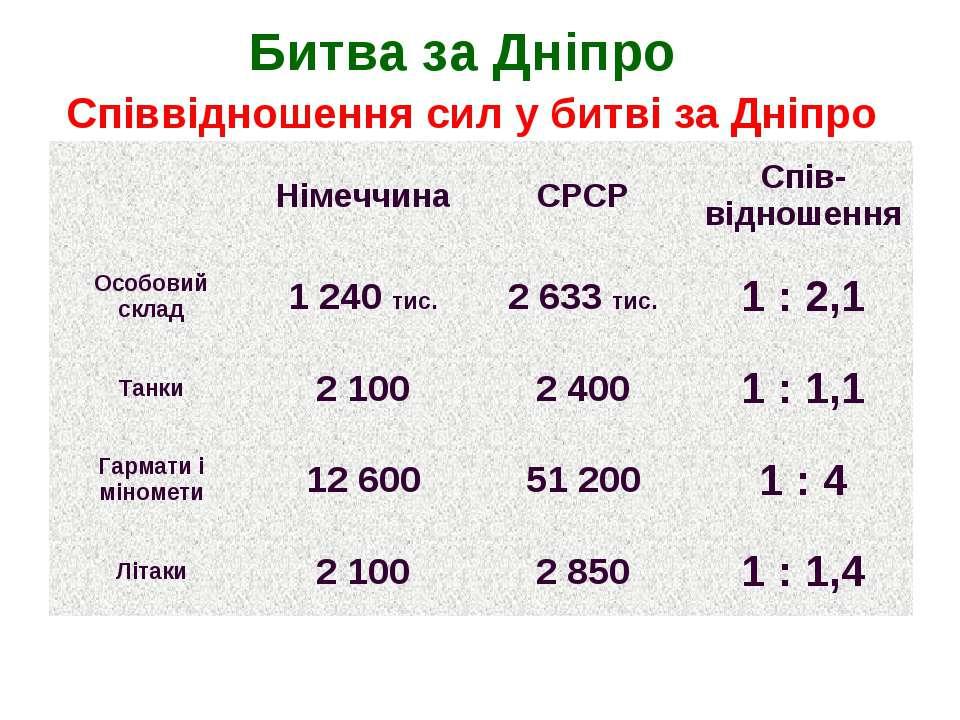 Битва за Дніпро Співвідношення сил у битві за Дніпро Німеччина СРСР Спів-відн...