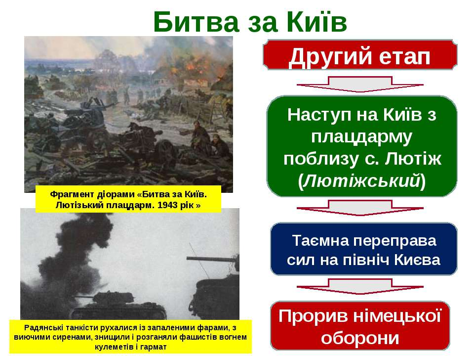 Битва за Київ Другий етап Наступ на Київ з плацдарму поблизу с. Лютіж (Лютіжс...