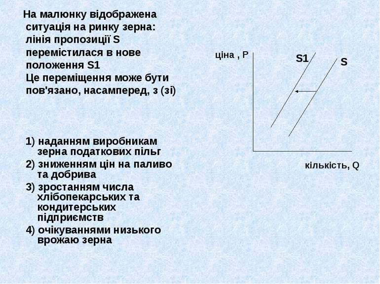 На малюнку відображена ситуація на ринку зерна: лінія пропозиції S перемістил...
