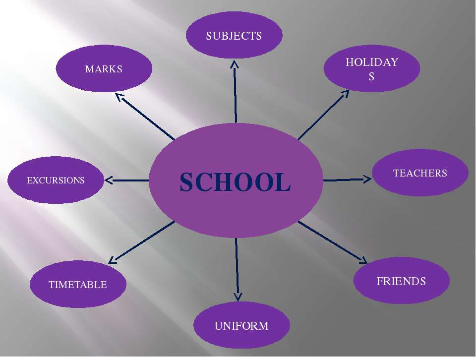 SCHOOL SUBJECTS HOLIDAYS TEACHERS FRIENDS UNIFORM MARKS EXCURSIONS TIMETABLE
