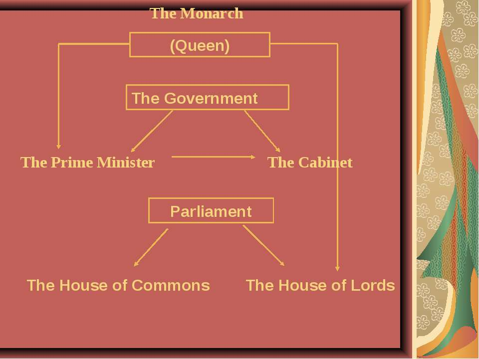 The Monarch The Prime Minister The Cabinet The House of Commons The House of ...