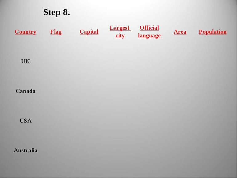 Step 8. Country Flag Capital Largest city Official language Area Population U...
