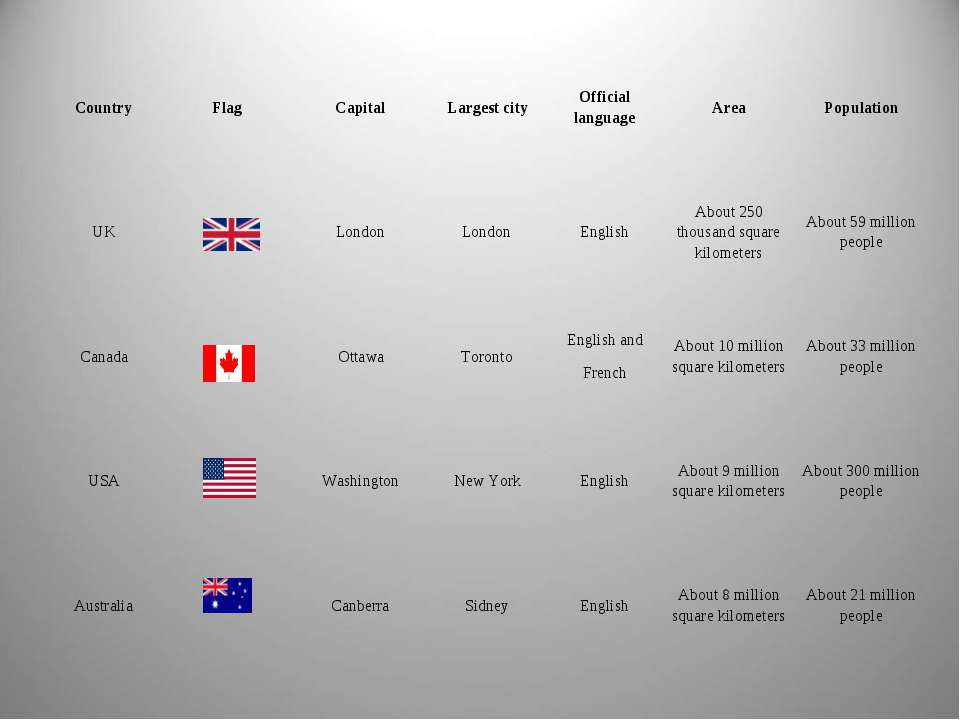 Country Flag Capital Largest city Official language Area Population UK London...