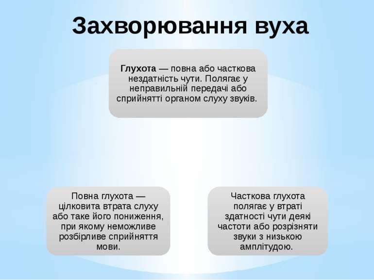 Захворювання вуха
