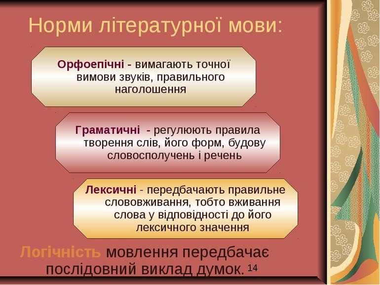 Норми літературної мови: Логічність мовлення передбачає послідовний виклад ду...